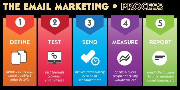 email blogging, Email Blogging